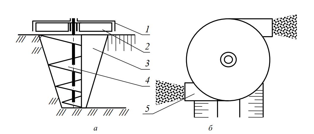 Схема рабочего органа с коническим шнеком