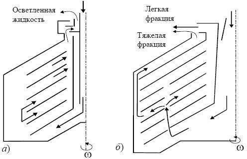 Схема работа сепаратора-осветлителя и сепаратора-разделителя