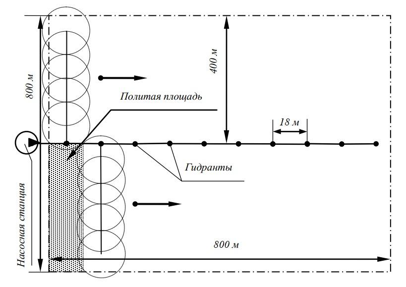 Схема работы машины «Волжанка» модели ДКШ-64-800