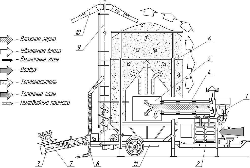схема работы предлагаемой мобильной зерносушилки