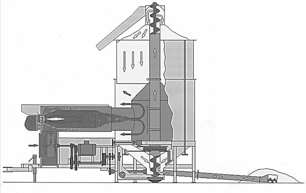 схема работы сушилки GTR 1500