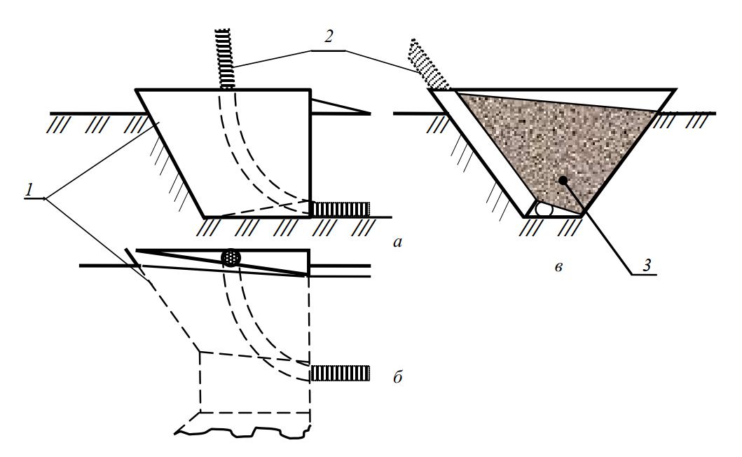 Схема работы V-образного плуга