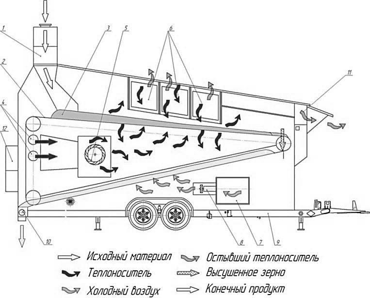 схема работы зерносушилки МDF2200