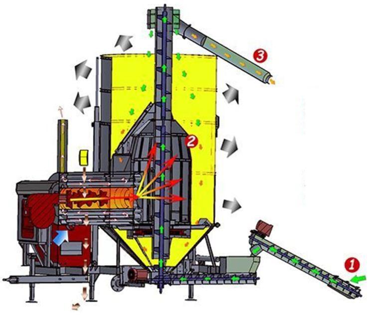 схема работы зерносушилки ТКМ