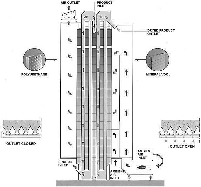 схема работы зерносушилки зерносушилка фирмы «Zanin»