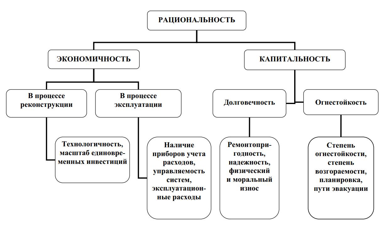 Схема рациональности среды проживания человека