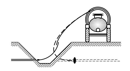 Схема расположения дреноочистителя по отношению к каналу