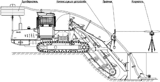 Схема расположения элементов лазерной системы на ЭТЦ-203