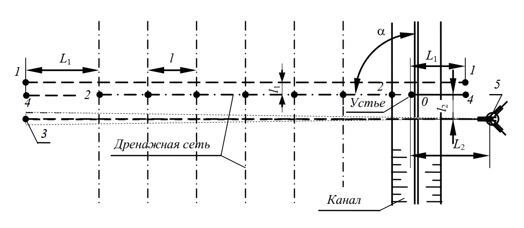 Схема расстановки вешек и лазерного указателя