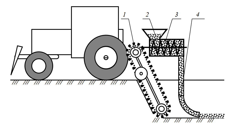 Схема щелезарядной машины для укладки рассыпных взрывчатых веществ