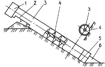 Схема шнекового рабочего органа с осью вращения, параллельной откосу