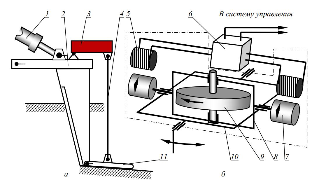 Схема системы, поддерживающей уклон и использующей интегрирующий гироскоп