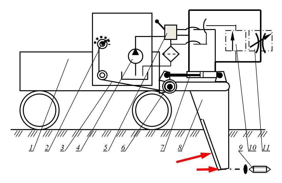 Схема системы, поддерживающей уклон, с использованием реакции грунта на рабочий орган