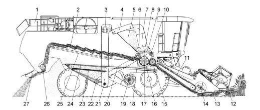 Схема технологического процесса работы комбайна