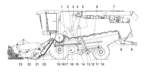 Схема технологического процесса работы комбайна КЗС-10 ПАЛЕССЕ GS10