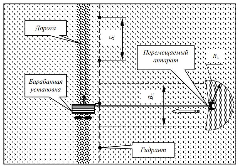 Схема участка, орошаемого шланговым дождевателем