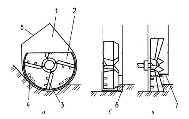 Схемы фрезерных рабочих органов с осью вращения, параллельной оси канала