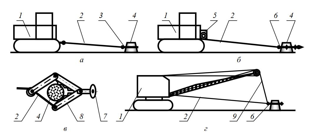 схемы корчевателей с канатной тягой