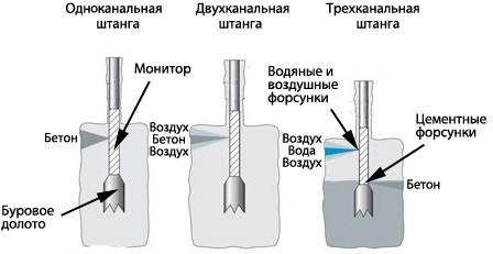 Схемы образования грунтоцементных свай при различных методах струйной цементации