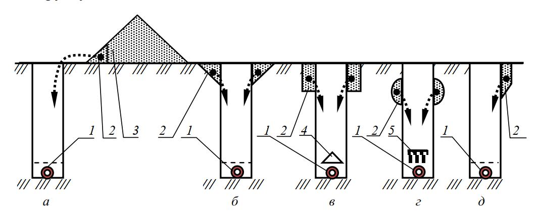 Схемы присыпания дрен