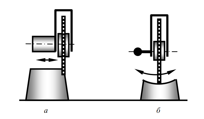 Схемы работы измельчителей пней с дисковой фрезой