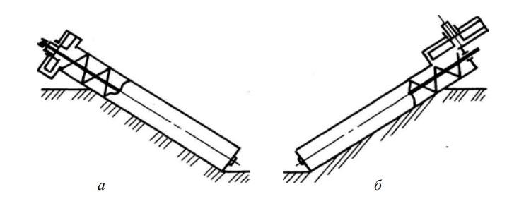 Шнековые цилиндрические рабочие органы с осью вращения
