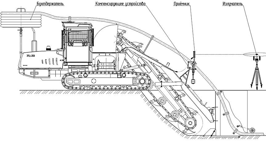Система укладки дренажной трубы