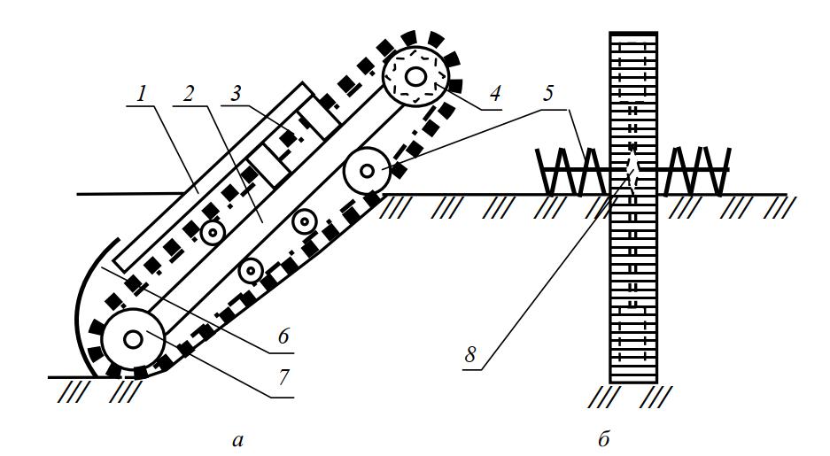скребковый цепной рабочий орган траншеекопателя со шнековым устройством для отодвигания вынутого грунта