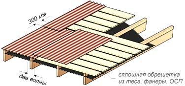 Сплошная обрешетка под еврошифер с уклоном ската от 5 до 10°