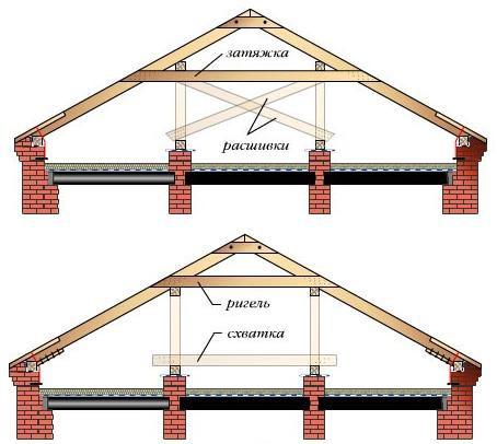 Стропильная система для зданий с двумя внутренними несущими стенами