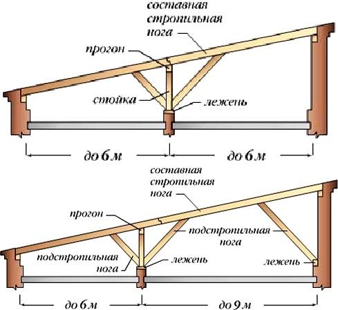 Стропильная система односкатной крыши (двухпролетные здания)