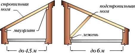 Стропильная система односкатной крыши (однопролетные здания)