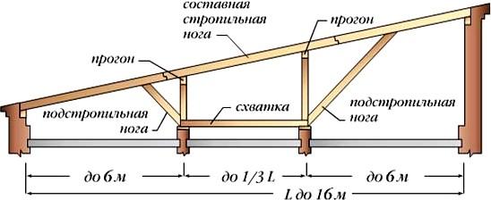 Стропильная система односкатной крыши (трехпролетные здания)