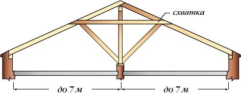 Стропильные системы двухскатных крыш