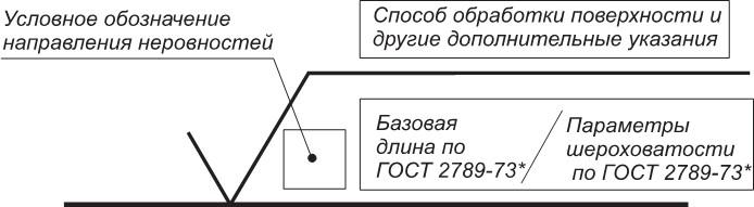 Структура обозначения шероховатости поверхности