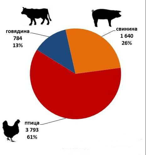 Структура потребления мяса в РФ, тыс.тонн