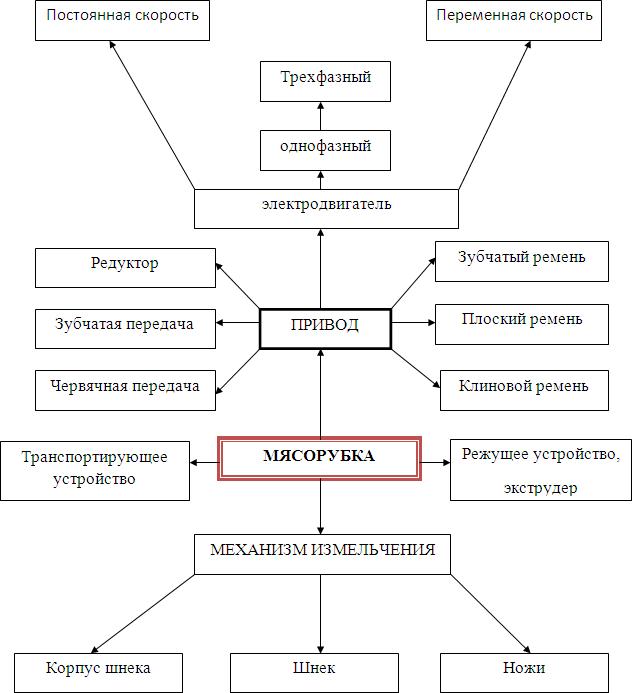 Структурная схема мясорубок