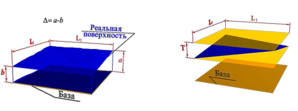 Суммарное отклонение от параллельности и плоскостности