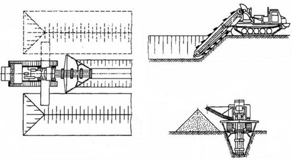 Технологическая схема работы экскаватора ЭТЦ-252