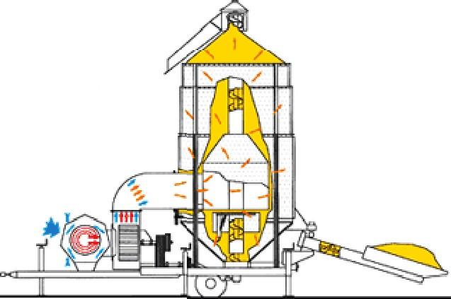 Технологическая схема работы зерносушилки SP-65
