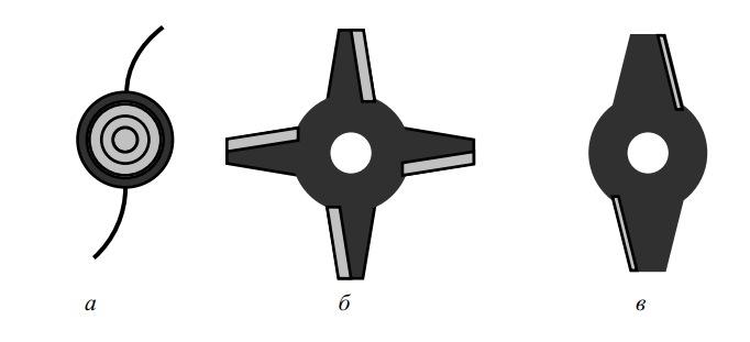 Типы сменных роторов ручных косилок