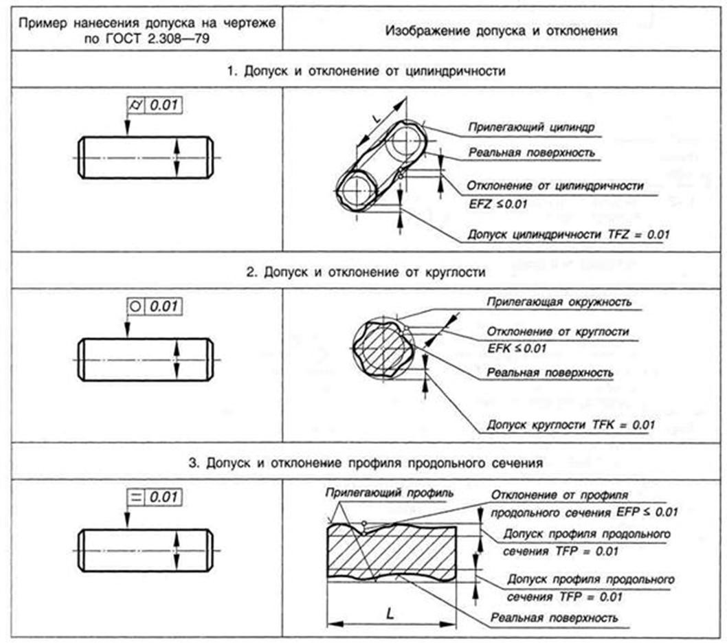 Указание допусков формы и расположения поверхностей на чертежах