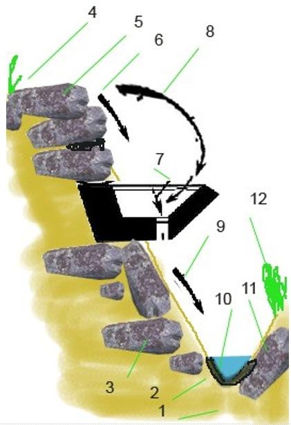 укрепление разрушающегося склона с помощью керамических блоков