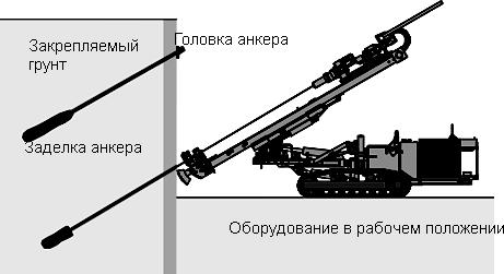 устройства грунтового анкера