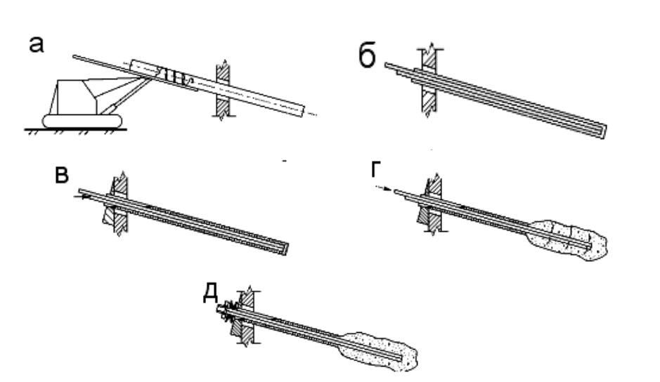 устройство грунтовых анкеров в заранее пробуренной скважине