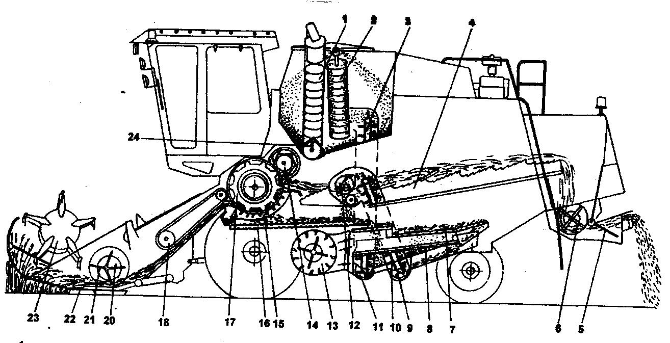устройство и схема технологического процесса работы комбайна КЗС-7 «Полесье»