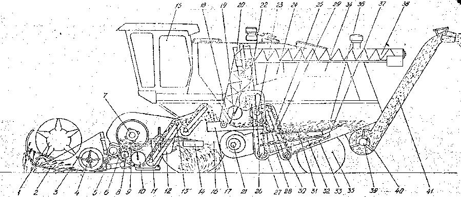 устройство и технологический процесс работы комбайна КЗС-10 «Полесье-ротор»