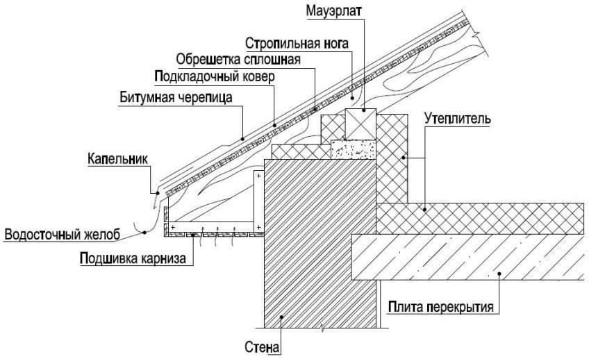 устройство карнизного свеса крыши с покрытием из битумной черепицы