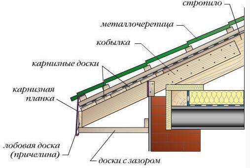 устройство карнизного свеса крыши с покрытием из металлочерепицы