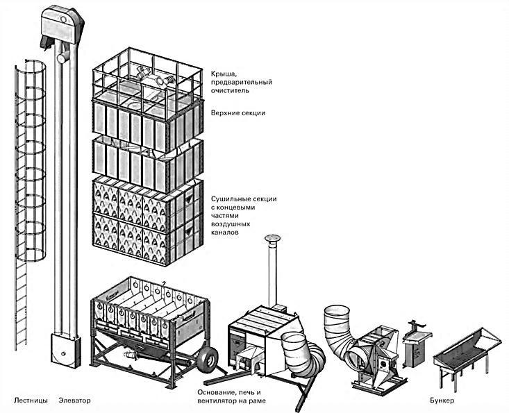 Устройство зерносушилки «Vacboost C255»
